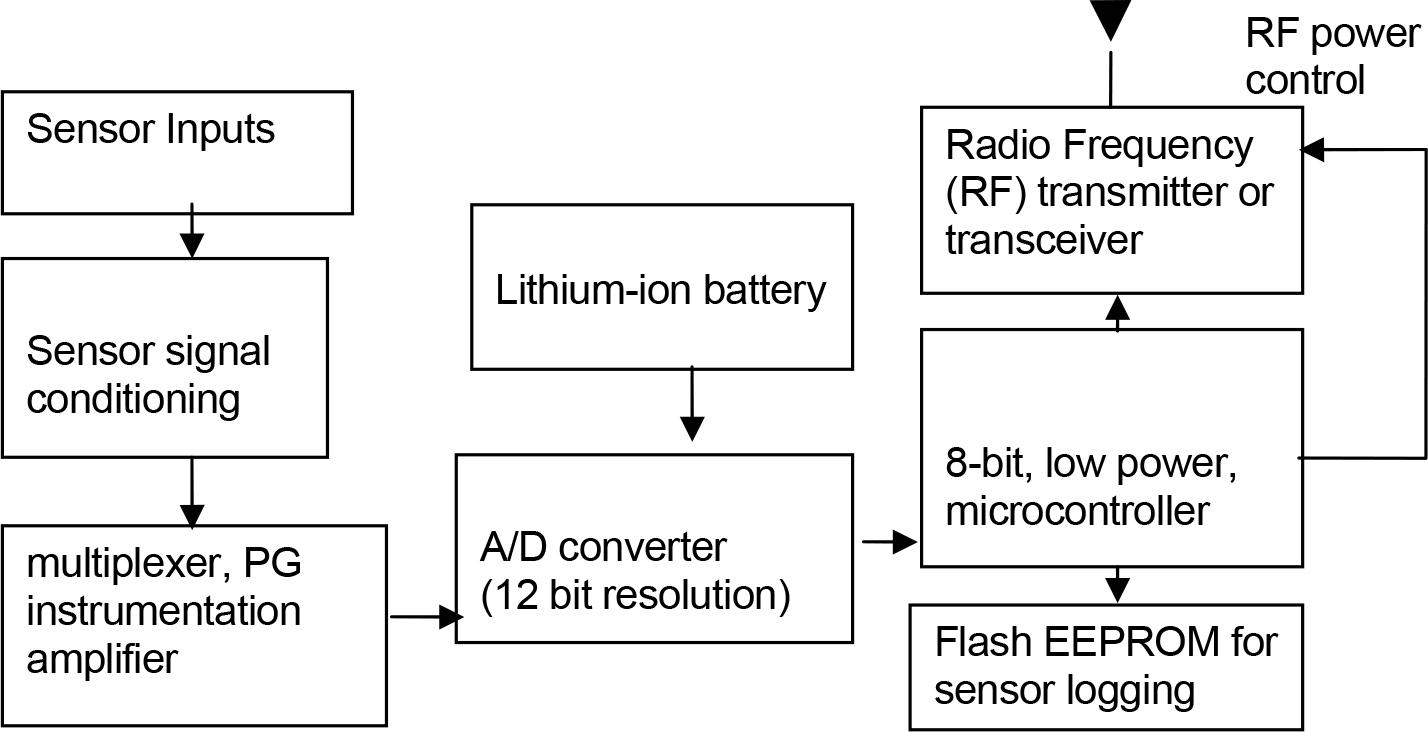 Prodotti Lunitek Figure 1 Transmitter Block Diagram 2 Datalogging Transceiver